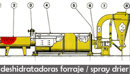deshidratadoras de forraje, spray dryer